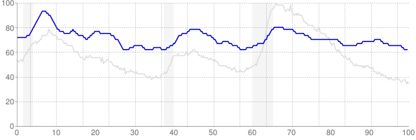 Alaska monthly unemployment rate chart from 1990 to October 2019